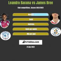 Leandro Bacuna vs James Bree h2h player stats