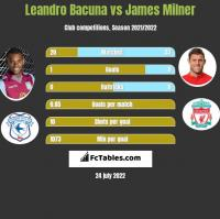 Leandro Bacuna vs James Milner h2h player stats