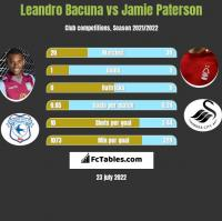 Leandro Bacuna vs Jamie Paterson h2h player stats