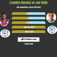 Leandro Bacuna vs Joe Ralls h2h player stats
