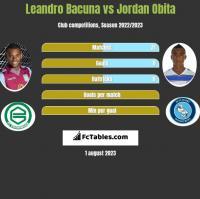 Leandro Bacuna vs Jordan Obita h2h player stats