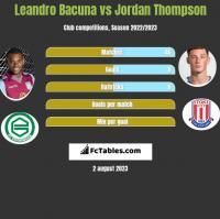 Leandro Bacuna vs Jordan Thompson h2h player stats