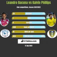 Leandro Bacuna vs Kalvin Phillips h2h player stats