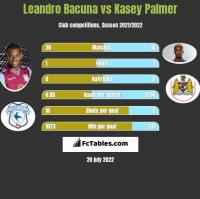 Leandro Bacuna vs Kasey Palmer h2h player stats