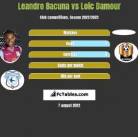 Leandro Bacuna vs Loic Damour h2h player stats