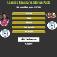 Leandro Bacuna vs Marlon Pack h2h player stats