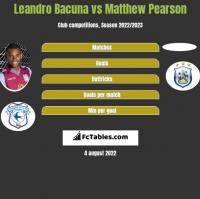 Leandro Bacuna vs Matthew Pearson h2h player stats