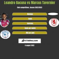 Leandro Bacuna vs Marcus Tavernier h2h player stats