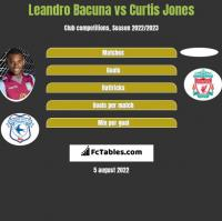 Leandro Bacuna vs Curtis Jones h2h player stats