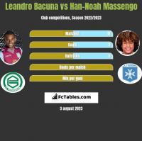 Leandro Bacuna vs Han-Noah Massengo h2h player stats
