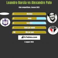 Leandro Barcia vs Alexandre Pato h2h player stats