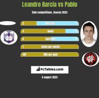 Leandro Barcia vs Pablo h2h player stats