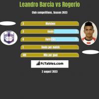 Leandro Barcia vs Rogerio h2h player stats