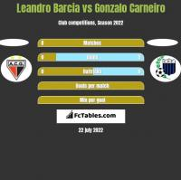 Leandro Barcia vs Gonzalo Carneiro h2h player stats