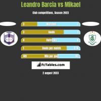 Leandro Barcia vs Mikael h2h player stats