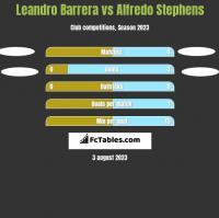 Leandro Barrera vs Alfredo Stephens h2h player stats