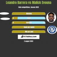Leandro Barrera vs Malick Evouna h2h player stats