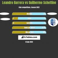 Leandro Barrera vs Guilherme Schettine h2h player stats