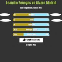 Leandro Benegas vs Alvaro Madrid h2h player stats