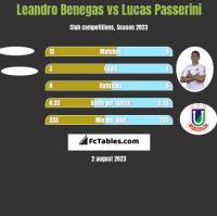 Leandro Benegas vs Lucas Passerini h2h player stats