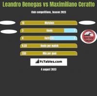 Leandro Benegas vs Maximiliano Ceratto h2h player stats