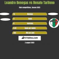 Leandro Benegas vs Renato Tarifeno h2h player stats