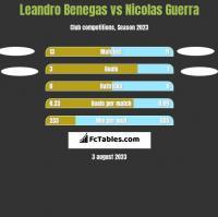 Leandro Benegas vs Nicolas Guerra h2h player stats