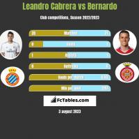 Leandro Cabrera vs Bernardo h2h player stats