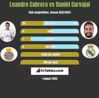 Leandro Cabrera vs Daniel Carvajal h2h player stats