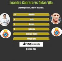 Leandro Cabrera vs Didac Vila h2h player stats