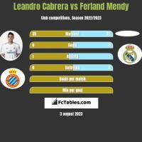 Leandro Cabrera vs Ferland Mendy h2h player stats