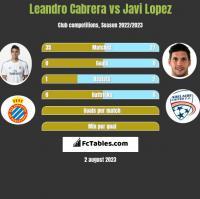Leandro Cabrera vs Javi Lopez h2h player stats