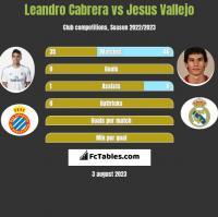 Leandro Cabrera vs Jesus Vallejo h2h player stats