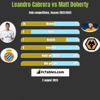 Leandro Cabrera vs Matt Doherty h2h player stats