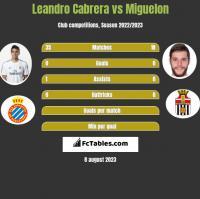Leandro Cabrera vs Miguelon h2h player stats