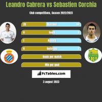 Leandro Cabrera vs Sebastien Corchia h2h player stats