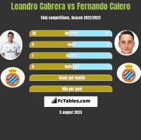 Leandro Cabrera vs Fernando Calero h2h player stats