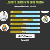 Leandro Cabrera vs Eder Militao h2h player stats