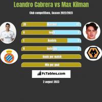 Leandro Cabrera vs Max Kilman h2h player stats
