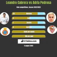 Leandro Cabrera vs Adria Pedrosa h2h player stats