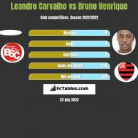 Leandro Carvalho vs Bruno Henrique h2h player stats