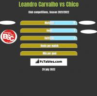Leandro Carvalho vs Chico h2h player stats