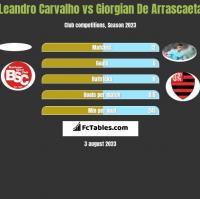 Leandro Carvalho vs Giorgian De Arrascaeta h2h player stats