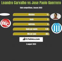 Leandro Carvalho vs Jose Paolo Guerrero h2h player stats