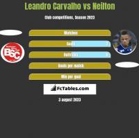 Leandro Carvalho vs Neilton h2h player stats