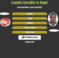 Leandro Carvalho vs Roger h2h player stats