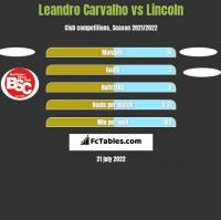 Leandro Carvalho vs Lincoln h2h player stats