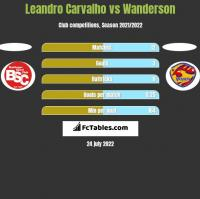Leandro Carvalho vs Wanderson h2h player stats