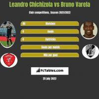 Leandro Chichizola vs Bruno Varela h2h player stats