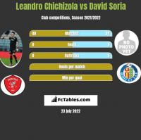 Leandro Chichizola vs David Soria h2h player stats